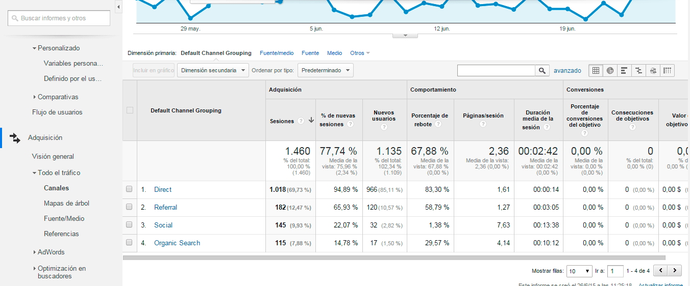Google Analytics Informes