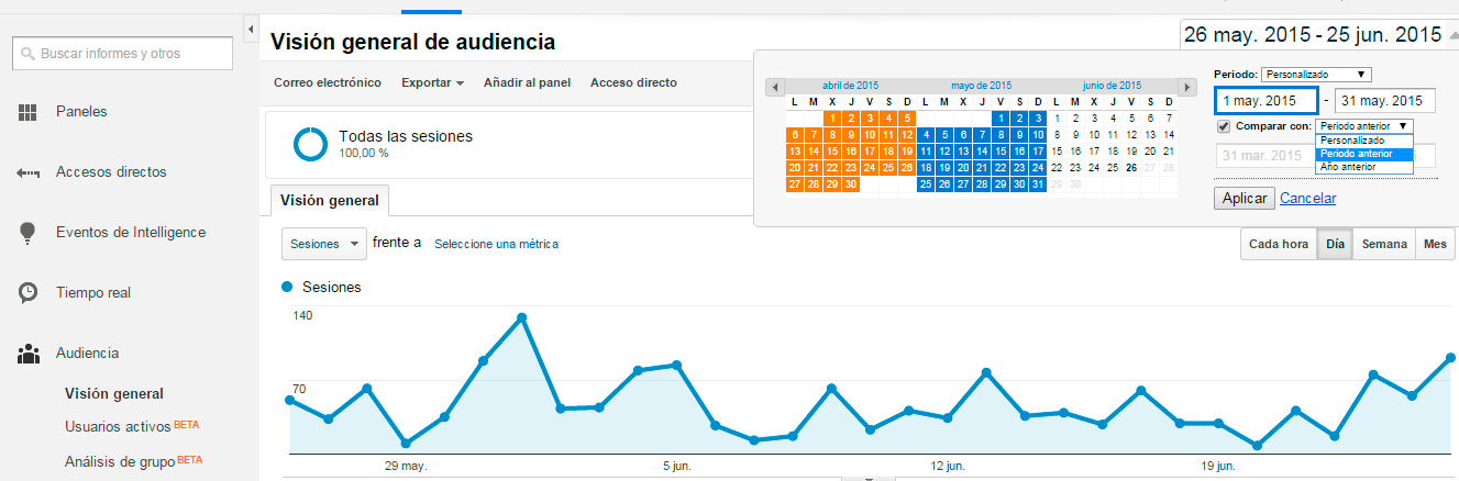 Informe Google Analytics
