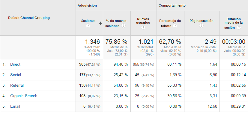 Canales de Google Analytics